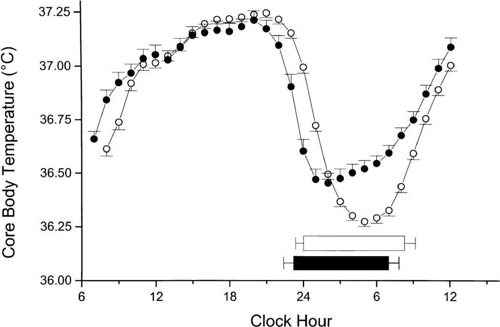 Core-body-temperature-circadian-rhythm.jpg