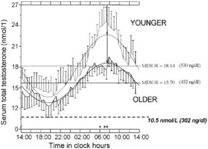 Testosterone-circadian-rhythm.png