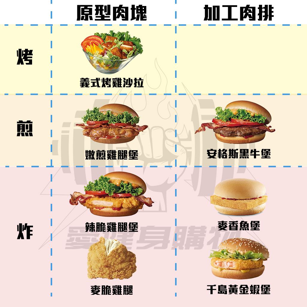 減脂也可以吃速食店-1.jpg