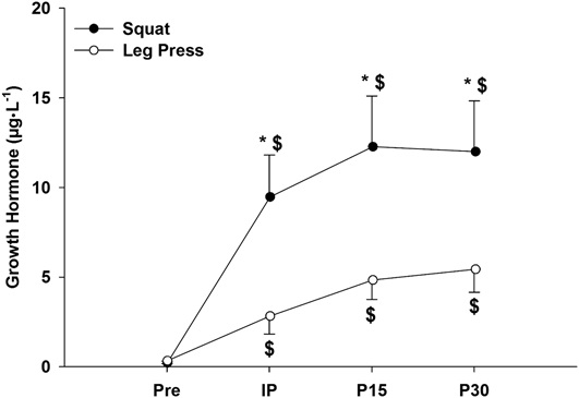深蹲與生長激素-圖2